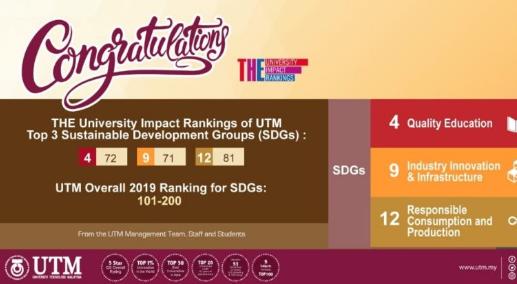 马来西亚理工大学的2019大学影响力排名