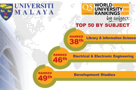马来亚大学3门学科进入世界前50名