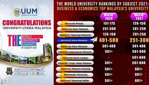 马来西亚北方大学学科的世界排名大幅提升