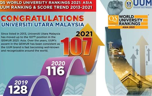 马来西亚北方大学亚洲排名第107位