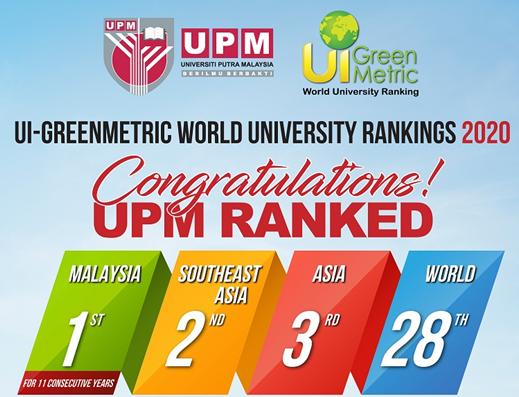 博特拉大学再次被评为马来西亚最好的大学