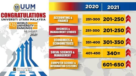 马来西亚北方大学学科排名继续上升