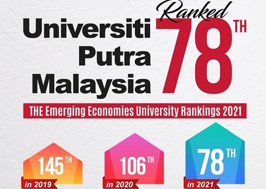 博特拉大学在新兴经济体大学排名中排名78位